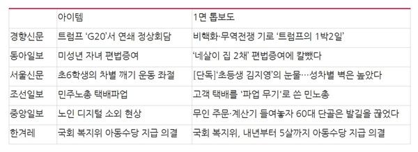△신문사 1면 머리기사 비교(11/29) ⓒ민주언론시민연합