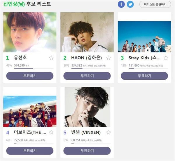 2018 멜론뮤직어워드 중간집계 현황(11월 21일자 멜론 화면 캡쳐)