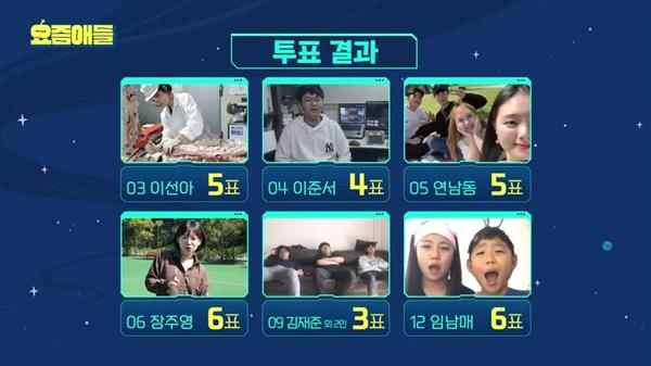 지난 2일 방송된 JTBC < 요즘애들 >의 한 장면
