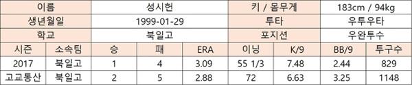 성시헌의 고교시절 주요 기록(출처: 야구기록실 KBReport.com)