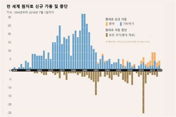 전 세계 원자로의 신규 가동 및 중단 추이. 원전 신규 가동은 1980년대 정점을 찍고 지속적으로 하락세를 보였다. 최근 신규 가동 원전의 대다수는 중국 것이다.