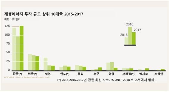 재생에너지 투자 규모 국가별 순위. 중국은 지난해 2위인 미국의 3배나 되는 투자로 세계 1위를 기록했다. 우리나라는 경제협력개발기구(OECD) 회원국 중 최하위 수준이다.