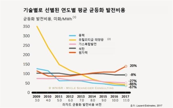 직간접 비용을 모두 감안한 에너지원별 균등화발전비용(LCOE) 추이. 2009년부터 2017년까지 약 10년간 원자력 발전비용은 20% 상승했고 태양광은 86% 감소했다.