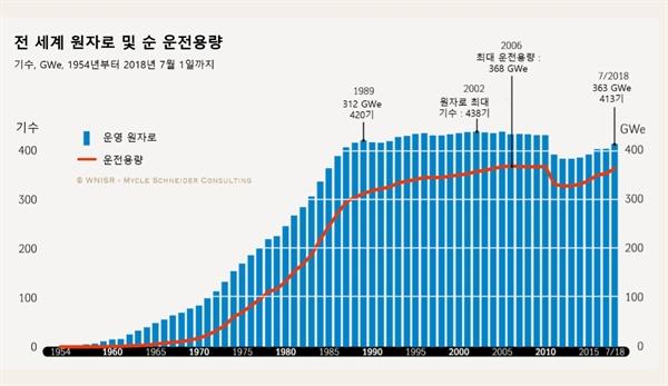 전 세계 원자로 및 순 운전용량 추이. 원자로가 가장 많이 운영된 시점은 후쿠시마 원전 사고 이전인 2002년으로 438기였고, 2018년에는 413기로 줄었다.