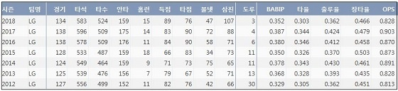 LG 박용택 최근 7시즌 주요 기록 (출처: 야구기록실 KBReport.com)