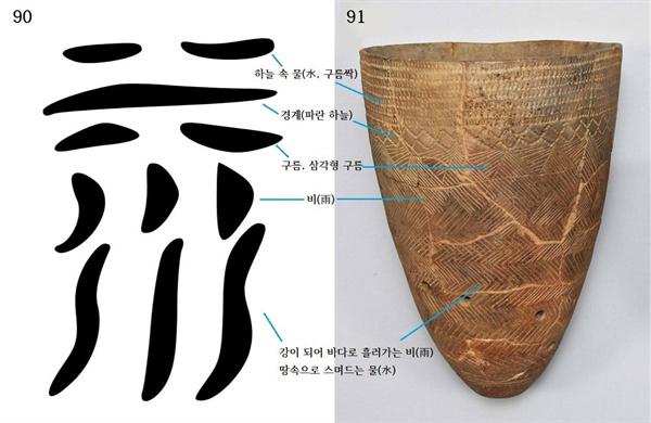 〈사진90〉 《육서통》의 수(水) 글자. 〈사진91〉 서울 암사동 빗살무늬토기, 높이 38.1cm. 국립중앙박물관