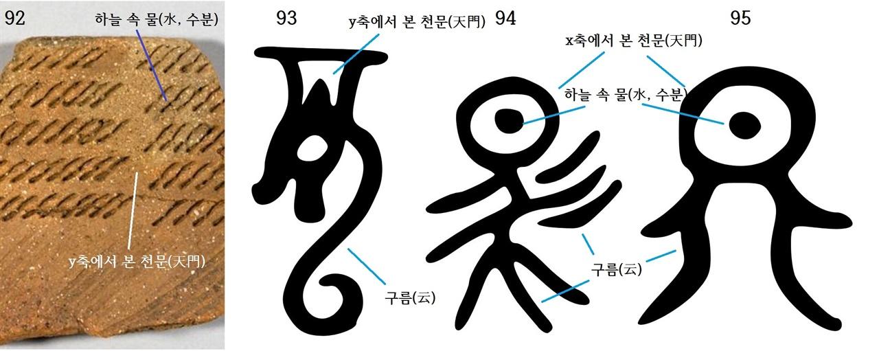 〈사진92〉 서울 암사동 빗살무늬토기 조각. 〈사진93〉 용(龍) 금문. 〈사진94〉 말(馬) 육서통. 〈사진95〉 천(天) 육서통. 신라와 마한 사람들은 용과 말의 기원을 천문(天門)에서 나오는 '구름'에서 찾은 듯싶다. 이는 신라와 마한의 '서수형토기'와 황남대총 남·북분에서 나온 말갖춤 무늬를 보면 알 수 있다. 그렇다면 신라 〈천마도〉에 그린 것은 기린(麒麟)이 아니라 말(馬)로 보는 것이 적절하다. 그도 그렇듯 용과 말의 갑골과 금문을 보면 모두 다 머리는 하늘, 꼬리는 땅 쪽으로 뻗어 있다. 〈사진95〉 천(天)의 육서통을 보면 사람 또한 그 기원을 천문으로 보고 있다. 이는 고구려벽화의 천문과 신라 무덤에서 나오는 그릇과 뼈그릇 천문 무늬를 보면 알 수 있다.