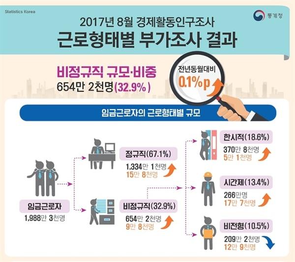 소위 '프리랜서'라 불리우며 노동법과 사회보험에서 배제된 비전형 노동에 종사하는 청년의 비중은 점차 커질 전망이다.