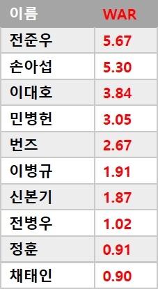 2018 롯데 타자 WAR (대체선수대비 승리기여도) 순위