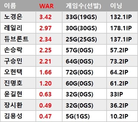 2018 롯데 투수 WAR (대체선수대비 승리기여도) 순위
