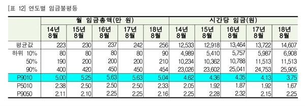 한국노동사회연구소 연구에 따르면, 지난 2017년 8월 임금 상위 10%의 시간당 임금은 2만 4753원, 하위 10%는 5987원으로 임금 격차는 4.13배였다. 그런데  2018년 8월 시간당 임금 격차는 3.75배(상위 10% 2만 5905원, 하위 10% 6908원)로 낮아졌다.
