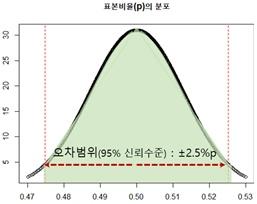 표본비율의 오차범위