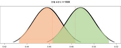 문재인 대통령 긍/부정 표본분포. 오차범위가 겹친다