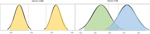 국제 신문이 이해한 PK 지역 정당 지지율 오차범위 & 실제 PK 지역 정당 지지율 오차범위