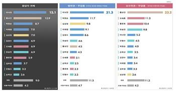 차기 대선주자 선호도 조사 (출처 : 리얼미터 홈페이지)