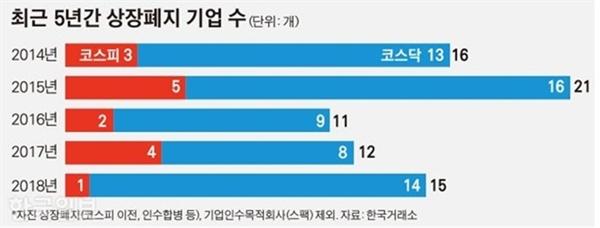 최근 5년간 상장폐지 기업 수 보도한 한국일보 (12/18)