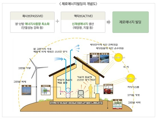 제로에너지 건축물 개념도.