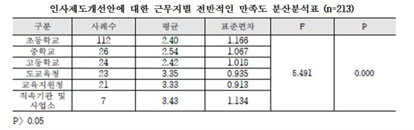 경북도교육청 인사제도개선안에 대한 근무지별 만족도 교육행정기관(도교육청 및 교육지원청) 보다 학교 근무자의 만족도가 낮았다.