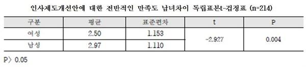 경북도교육청 인사제도개선안에 대한 남녀 만족도 차이 여성공무원의 만족도가 더 낮았다.