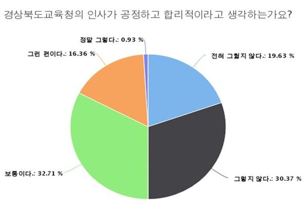 경북도교육청 인사의 공정성에 대한 설문조사 결과 응답자의 50%가 공정하지 못하다고 답했다.
