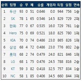2018 KBO리그 정규 시즌 팀 순위 (출처: 야구기록실 KBReport.com)
