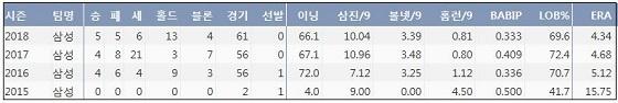 삼성 장필준 KBO리그 통산 주요 기록  (출처: 야구기록실 KBReport.com)