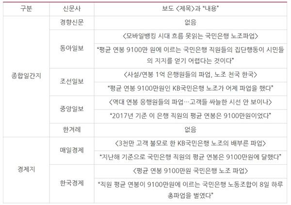△ '억대연봉' '평균 연봉 9,100만원을 언급한 기사 (1/9) ⓒ민주언론시민연합