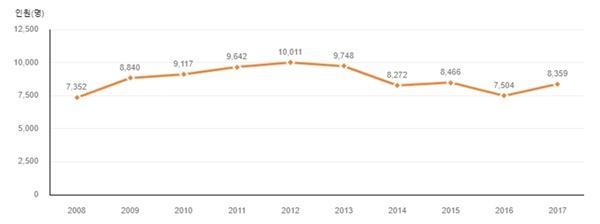 △해마다 소년원에 새로 송치된 보호소년 통계(2008-2017)