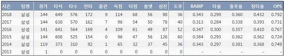 삼성 박해민 프로 통산 주요 기록?(출처: 야구기록실 KBReport.com)