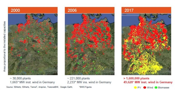 독일 전역에 분포한 재생에너지 발전설비. 재생에너지 특성상, 전 국토에 퍼져서 입지하므로 입지 지역갈등은 피하기 어렵다. 다층적이고 다양한 토론기구와 중재기구, 이익배분 프로그램으로 15년 만에 100기가와트의 재생에너지 설비가 들어섰다. 강력한 정치적 리더십과 에너지협동조합 등 시민들의 운동이 뒷받침되었다.