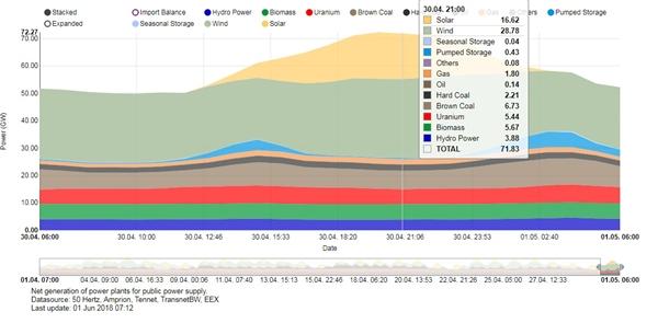 독일 2018년 4월 30일 발전원별 전력생산량 한낮에 전국에 흩어져 있는 태양광에서 16.6기가와트의 전기가, 풍력발전에서 28.8기가와트의 전기가 생산되었다. 태양광은 낮에 증가하는 전기소비를 담당하고 풍력발전은 기저발전 역할을 한다.