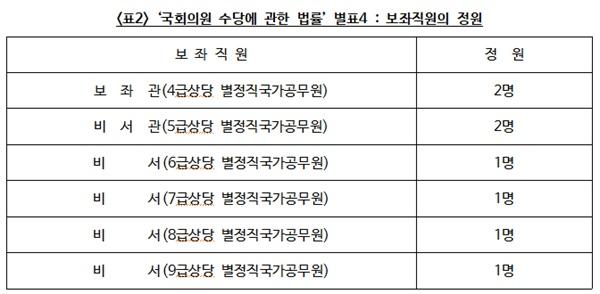 '국회의원 수당에 관한 법률' 별표4 : 보좌직원의 정원