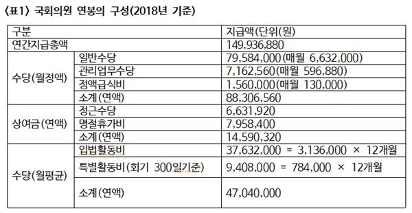 국회의원 연봉의 구성(2018년 기준)