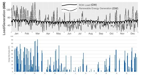 우리나라 전력 수요를 100% 재생에너지로 공급할 때 전력 수요와 재생에너지 발전량 비교 첫번째 그림은 2015년 우리나라 실제 전력수요와 태양광 50%+풍력 50%로 구성된 재생에너지 발전 시설의 발전량 시뮬레이션 결과이고 두번째 그림은 이때 저장해야할 잉여전력이다. (출처 : Clean Air Task Force, Cambridge, MA, January 2019)