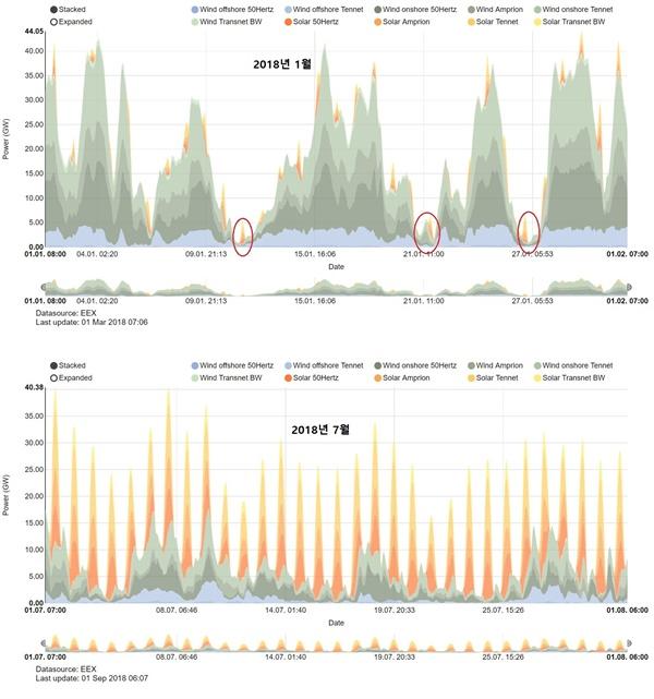 독일의 겨울과 여름 풍력 및 태양광 발전량 청록 계열은 풍력을, 주황 계열은 태양광을 나타낸다. 바람이 많이 부는 겨울에는 풍력으로 40 GW 이상의 전력을 생산하기도 하지만 1 GW 이하를 생산하는 날도 많다. 바람이 적은 7월에는 거의 태양광 발전에만 의존하고 밤에는 발전량이 미미하다. (출처: https://www.energy-charts.de/power.htm )