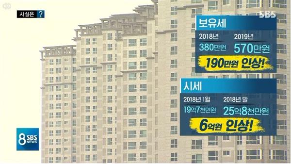 공시가젹 인상으로 오른 세금과 시세 차익 비교한 SBS <8뉴스>(1/7)
