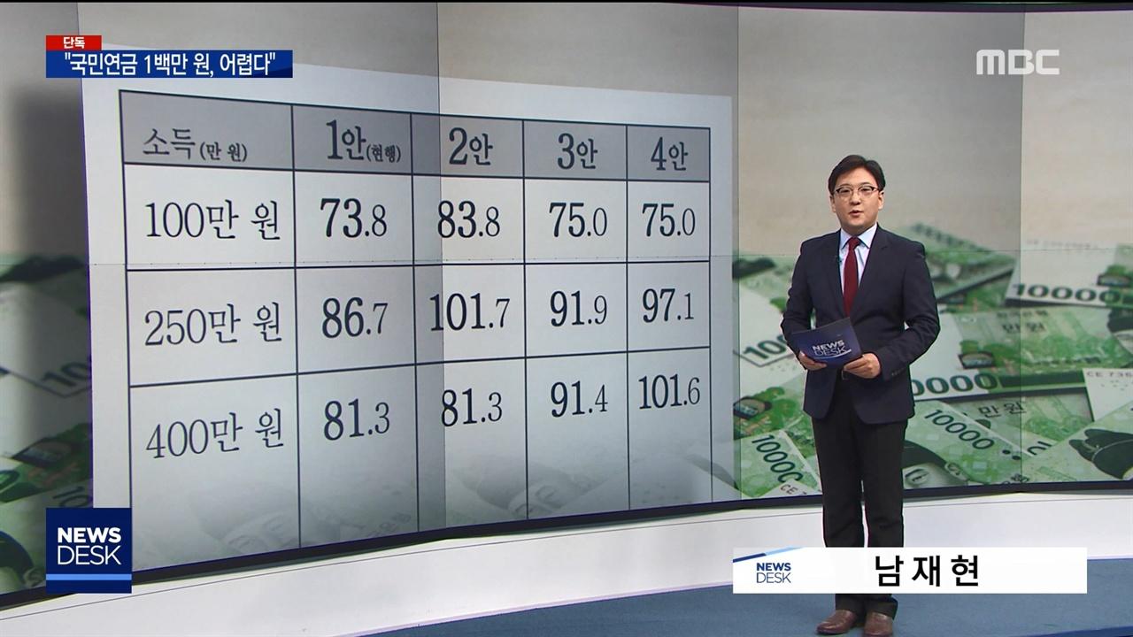 국민연금 개편안 검토 보고서 단독 보도한 MBC(2018/12/27)