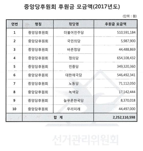 2017년도 중앙당후원회 후원금 모금현황.