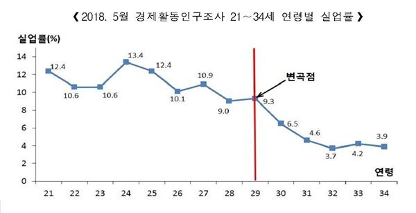 2018년 5월 경제활동인구조사 21~34세 연령별 실업률