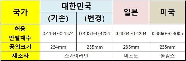 공인구 반발계수 조정. 기존의 공인구 계수에서 일본 수준으로 변한 것을 알 수 있다.