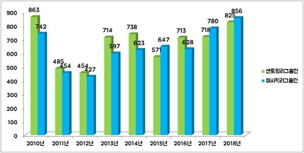 2011년 공인구를 변경한 후, 일본 프로야구 리그의 홈런 갯수. 2010년 수치에 비교하면 거의 반토막 수준이 됐다.