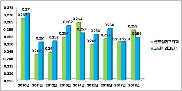 일본의 공인구 변경 후 타율 그래프. 2011년 새 공인구를 도입한 후 센트럴리그는 극강의 투고타저 경향을 보였다.