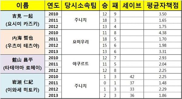 2011년 공인구 변경에 따른 특정 투수들의 성적 향상. 공인구는 일부 투수들에게 축복을 주었다.
