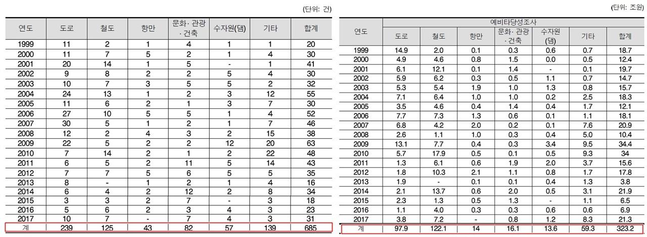▲ 연도별 예비타당성 조사 및 총사업비 규모  (공공투자관리센터, 2018)
