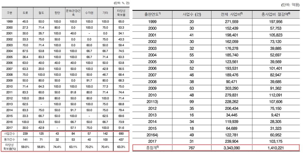 연도별 사업 타당성 확보율 및 총사업 예산절감액 (공공투자관리센터, 2018)