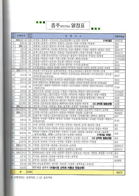 서울시청산악회들의 백두대간 종주일정표