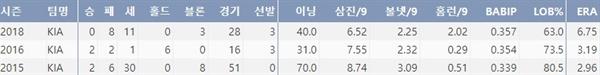 KIA 윤석민의 최근 3시즌 주요 기록(출처=야구기록실,KBReport.com)