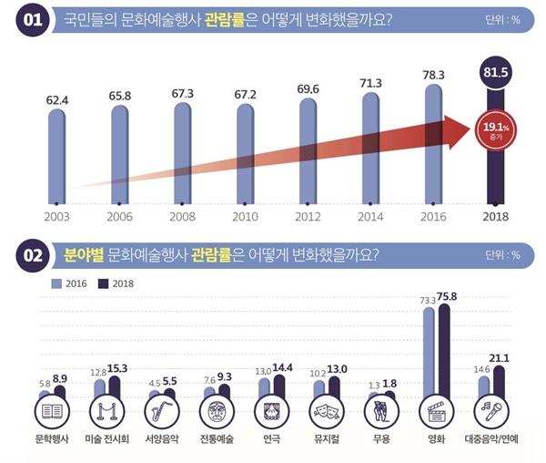 문체부 2018 문화향수 실태조사 결과.