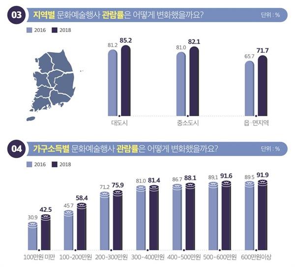 문체부 2018 문화향수실태조사 결과.