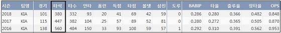 KIA 이범호 최근 3년 간 타석 수 변화 (출처: 야구기록실 KBReport.com)